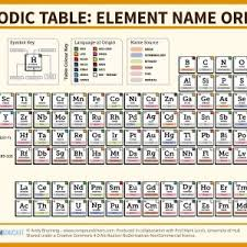 periodic table of elements song new lovely periodic table elements song s