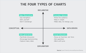 Abela S Chart Type Hierarchy Mastering Data Storytelling 5 Steps To Creating Persuasive