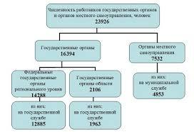 В Кировской области на госслужбе работает более тысяч человек  Включая другие государственные органы области аппарат уполномоченного по правам человека контрольные органы избирательные комиссии органы местного