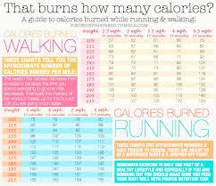 Calories Burned Walking Chart Pin On Weight Loss Tips
