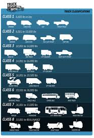 Semi Truck Size Chart Everything You Need To Know About Truck Sizes Classification