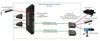 poe wiring diagram wiring diagram and hernes poe wire oceanglas