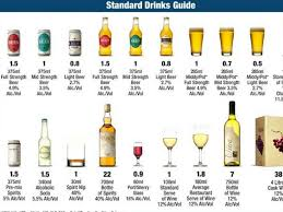 Australian Standard Drinks Chart Alcohol By Kurtmaher87