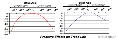 Michelin Tire Inflation Chart 63 Rigorous Air Pressure Chart For Tyres