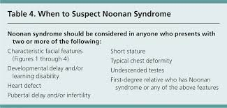 Noonan Syndrome American Family Physician