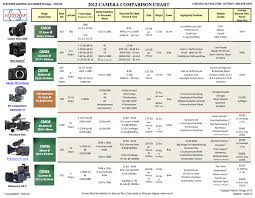 Sony Comparison Chart All Important Cinema Cameras At A Glance The Fletch Camera