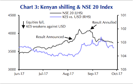 Nairobi Stock Exchange Charts Nse Kenya Ranked Africas Worst Performing Stock Market In