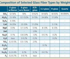 American Wick Conversion Chart The Making Of Glass Fiber Compositesworld