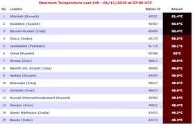 Kuwait Records Worlds Highest Temperature This Week Gulf