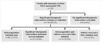 Significant Therapeutic Intervention In Charts With Manually
