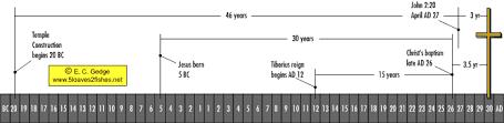 Baptist Timeline Chart Luke 3 1 3 Was Luke Mistaken About The Year In Which John