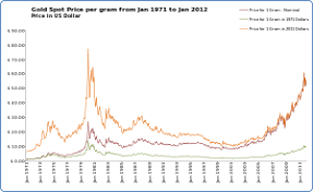 Hydrochloric Acid Price Chart Gold