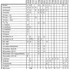 11 Fluid Material Compatibility Guide Chart 26 Download