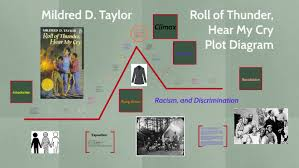 Roll Of Thunder Hear My Cry Symbolism Chart Roll Of Thunder Hear My Cry Plot Diagram By Israel Zamorano