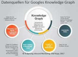 Wie Funktioniert Der Knowledge Graph Von Google