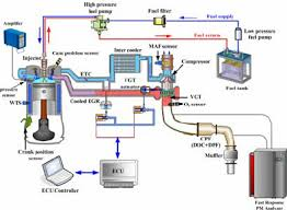 schematic diagram of the diesel engine experimental system schematic diagram of the diesel engine experimental system