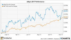 Ebay Stock Chart Heres How Ebay Inc Crushed It In 2017 Nasdaq