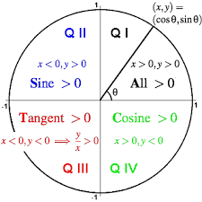 Unit Circle Sin Cos Tan Chart Trigonometry Facts The Amazing Unit Circle