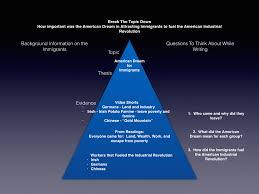 aringe deborah social studies american industrial revolution topic pyramid for writing focus