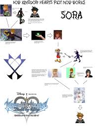 Objection Kingdom Hearts Moar Powah