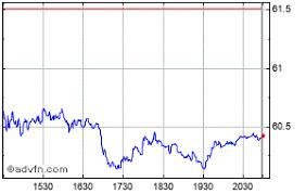 Rio Tinto Stock Price Chart Rio Tinto Price Rio Stock Quote Charts Trade History