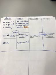 Frayer Model Examples Social Studies Frayer Model Example Mrs Chamseddines 5th Grade News