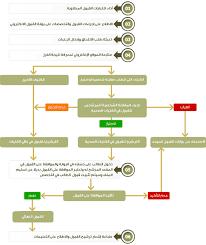 فتح باب التسجيل في جامعة أم القرى بوابة القبول الموحد والمستندات المطلوبة