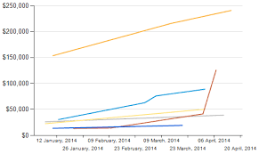 Ssrs Line Chart Example Ssrs Line Chart X Axis Group By Month Stack Overflow