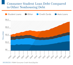 Student Loan Delinquency Rate Chart Average Student Loan Debt In The U S 2019 Statistics Nitro