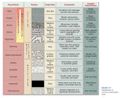 Geology Rock Identification Chart Solved Refer To Figure 7 11 The Classification Chart For
