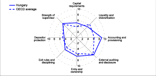 Prudential Build Chart Prudential Regulation Is Robust In Most Areas Strength Of