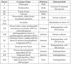 flowy blood clotting factors table f23 in wonderful home designing ideas with blood clotting factors table