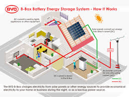 how energy storage systems work image byd