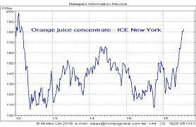 Oj Futures Chart Frozen Orange Concentrate Prices Bullish On Low Supply