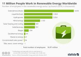 Chart Of Commerce Showing Its Branches Chart 11 Million People Work In Renewable Energy Worldwide