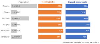 Characteristics Of Charts Financialviz Makeover Comparing Multiple Characteristics