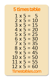 Five Times Tables Chart 5 Times Table With Games At Timestables Com