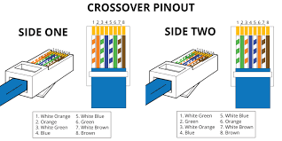 actually if you want to connect a t568a device with t568b device you can use this crossover wiring method the following picture shows the pinouts on each