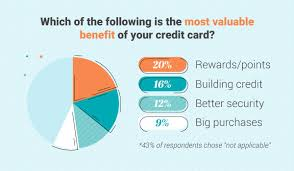 Compare credit card rewards 2018. Are Credit Card Rewards Really Rewarding You Consolidated Credit