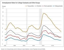 Federal Unemployment Rate Chart Recent College Graduates Face A Concerning Unemployment