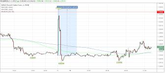 Pound To Swiss Franc Chart