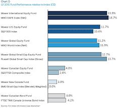 Mawer Q1 2015 Letter To Investors Canadian Bonds