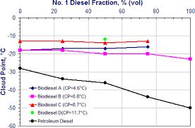 Diesel Fuel Gel Chart Low Temperature Operability Of Biodiesel