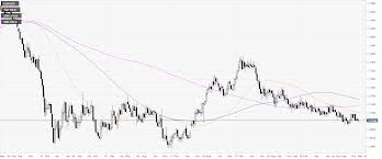 Week 9 Trade Chart Eur Usd Technical Analysis Euro Ends November With A Bounce