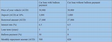 Balloon Payment Loan What Is A Balloon Payment On Car Finance