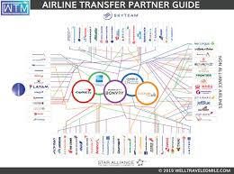 Airline Fee Chart Flexible Bank Point Airline Transfer Partner Master Guide