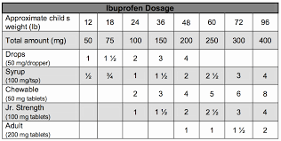 Jr Strength Acetaminophen Dosage Chart 17 Experienced Pediatric Tylenol And Motrin Dosing Chart