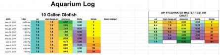 Creating A Water Test Log Aquarium Advice Aquarium Forum