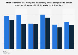 Legal And Illegal Cannabis Price Difference By U S State