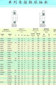 55 Disclosed Skf Bearings Chart With Dimension